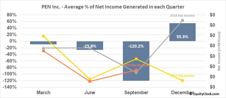 PEN Inc. (OTCMKT:PENC) Net Income Seasonality