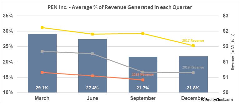PEN Inc. (OTCMKT:PENC) Revenue Seasonality
