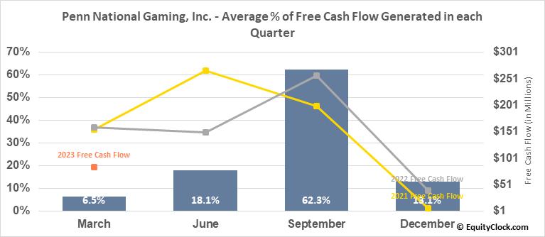 Penn National Gaming, Inc. (NASD:PENN) Free Cash Flow Seasonality