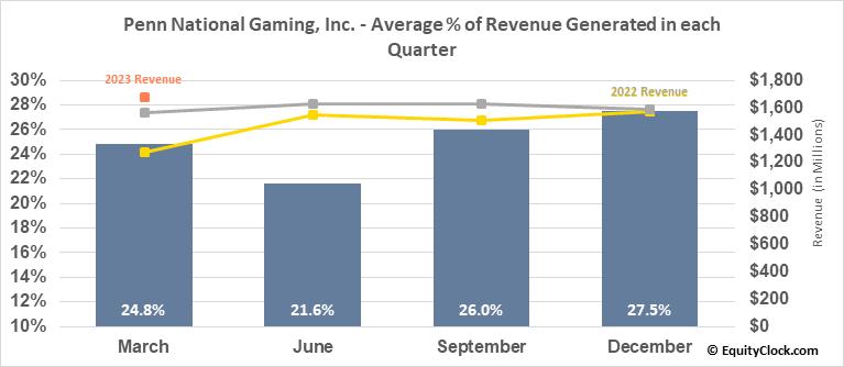 Penn National Gaming, Inc. (NASD:PENN) Revenue Seasonality