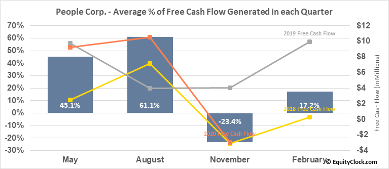 People Corp. (TSXV:PEO.V) Free Cash Flow Seasonality