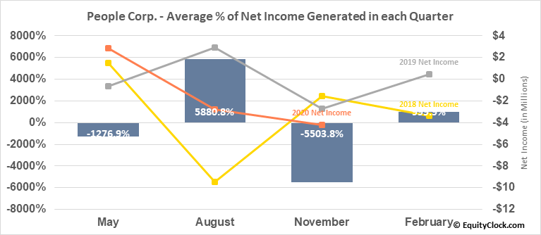 People Corp. (TSXV:PEO.V) Net Income Seasonality