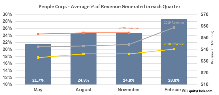 People Corp. (TSXV:PEO.V) Revenue Seasonality