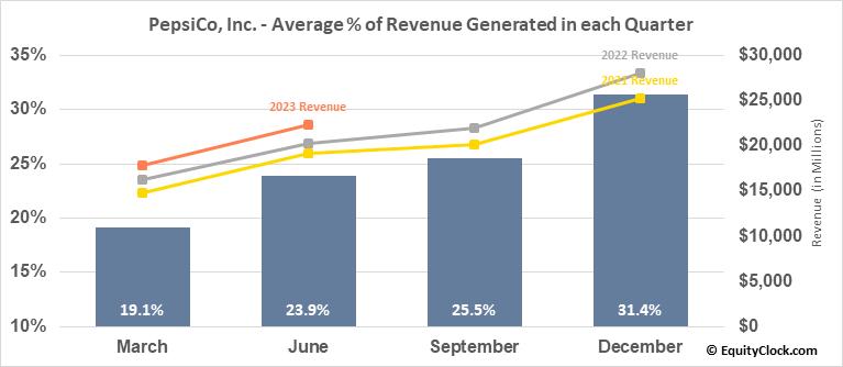 Pepsico, Inc. (NASD:PEP) Revenue Seasonality