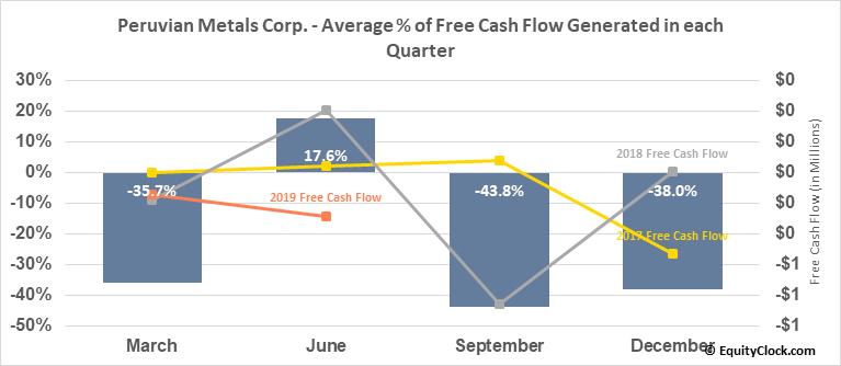 Peruvian Metals Corp. (TSXV:PER.V) Free Cash Flow Seasonality