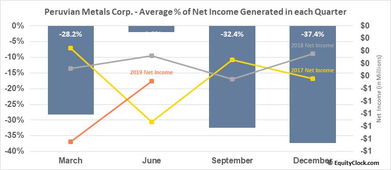 Peruvian Metals Corp. (TSXV:PER.V) Net Income Seasonality