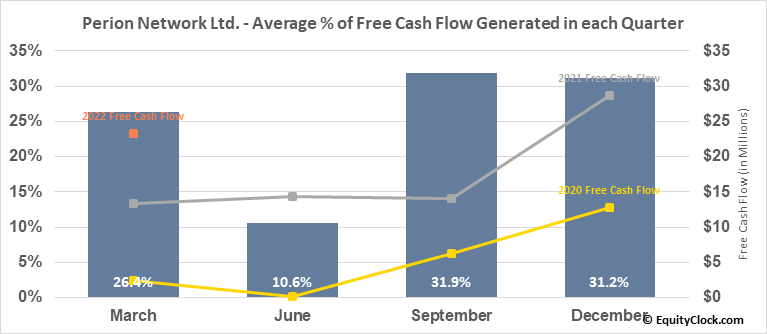 Perion Network Ltd. (NASD:PERI) Free Cash Flow Seasonality