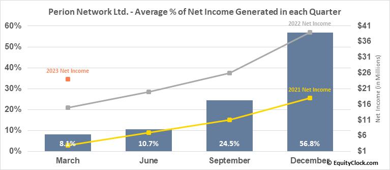 Perion Network Ltd. (NASD:PERI) Net Income Seasonality