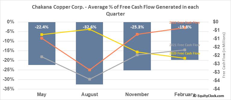 Chakana Copper Corp. (TSXV:PERU.V) Free Cash Flow Seasonality
