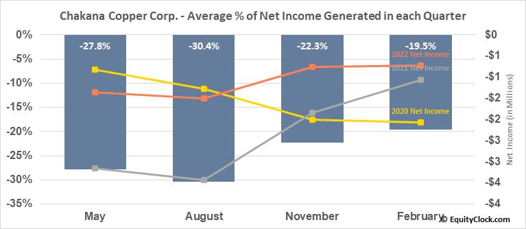 Chakana Copper Corp. (TSXV:PERU.V) Net Income Seasonality
