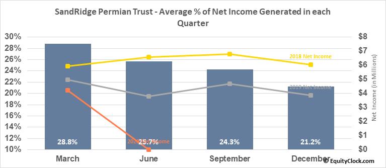 SandRidge Permian Trust (NYSE:PER) Net Income Seasonality