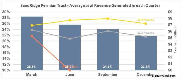 SandRidge Permian Trust (NYSE:PER) Revenue Seasonality