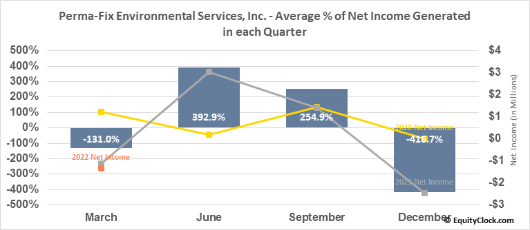 Perma-Fix Environmental Services, Inc. (NASD:PESI) Net Income Seasonality
