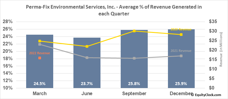 Perma-Fix Environmental Services, Inc. (NASD:PESI) Revenue Seasonality