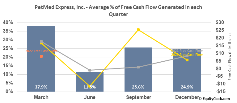 PetMed Express, Inc. (NASD:PETS) Free Cash Flow Seasonality