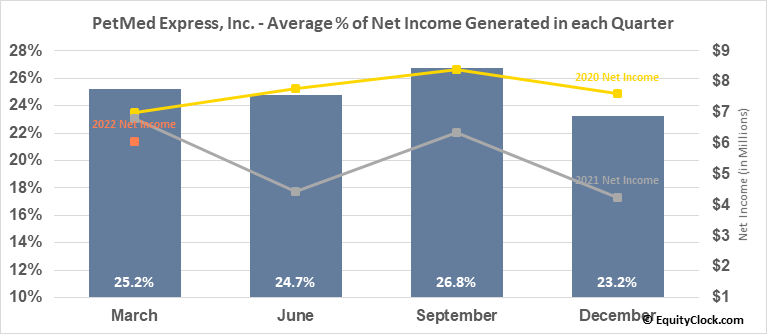 PetMed Express, Inc. (NASD:PETS) Net Income Seasonality