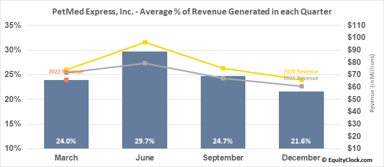 PetMed Express, Inc. (NASD:PETS) Revenue Seasonality