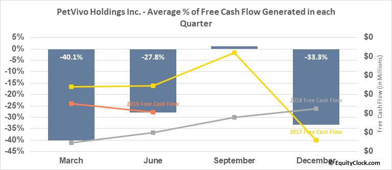 PetVivo Holdings Inc. (OTCMKT:PETV) Free Cash Flow Seasonality