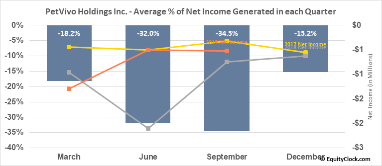 PetVivo Holdings Inc. (OTCMKT:PETV) Net Income Seasonality