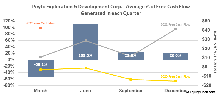 Peyto Exploration & Development Corp. (TSE:PEY.TO) Free Cash Flow Seasonality