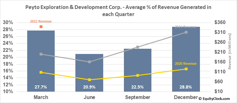 Peyto Exploration & Development Corp. (TSE:PEY.TO) Revenue Seasonality