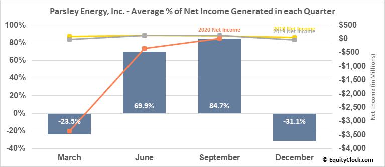 Parsley Energy, Inc. (NYSE:PE) Net Income Seasonality
