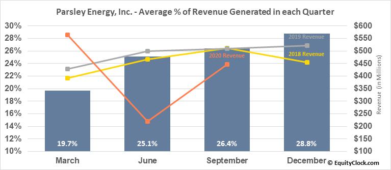 Parsley Energy, Inc. (NYSE:PE) Revenue Seasonality
