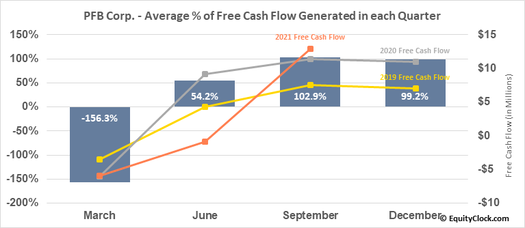 PFB Corp. (TSE:PFB.TO) Free Cash Flow Seasonality