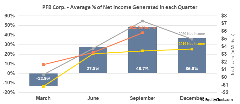 PFB Corp. (TSE:PFB.TO) Net Income Seasonality