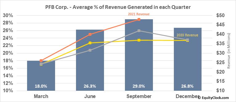 PFB Corp. (TSE:PFB.TO) Revenue Seasonality