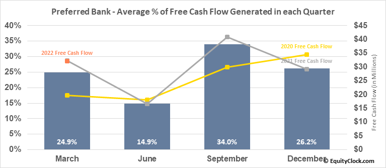 Preferred Bank (NASD:PFBC) Free Cash Flow Seasonality