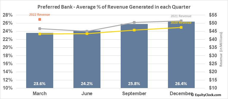 Preferred Bank (NASD:PFBC) Revenue Seasonality