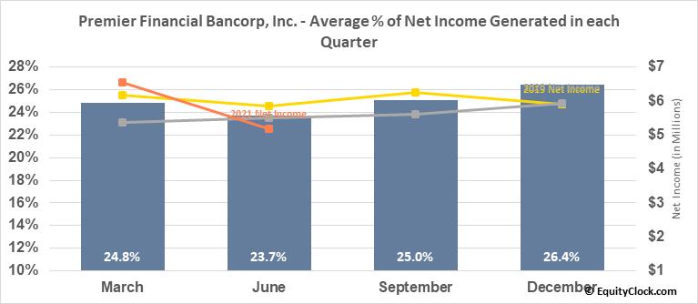 Premier Financial Bancorp, Inc. (NASD:PFBI) Net Income Seasonality