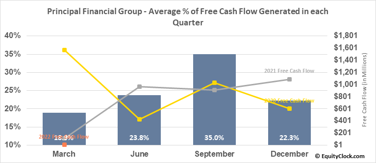 Principal Financial Group (NASD:PFG) Free Cash Flow Seasonality