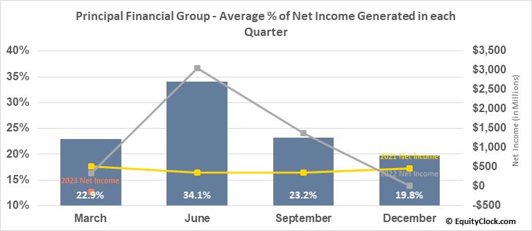 Principal Financial Group (NASD:PFG) Net Income Seasonality