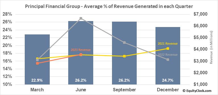 Principal Financial Group (NASD:PFG) Revenue Seasonality