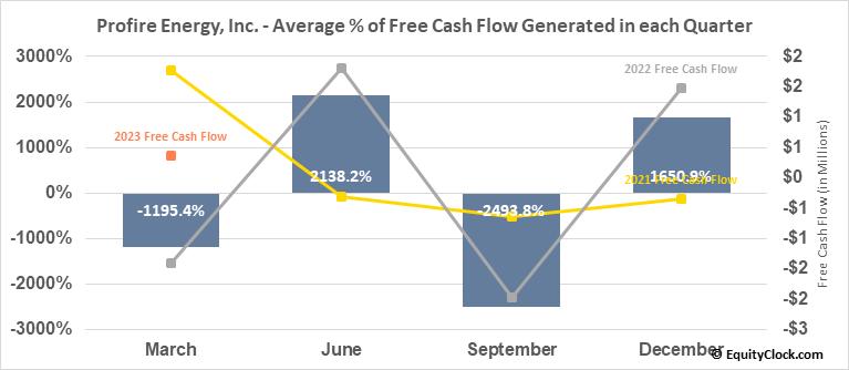 Profire Energy, Inc. (NASD:PFIE) Free Cash Flow Seasonality