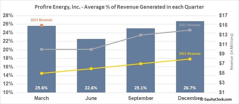 Profire Energy, Inc. (NASD:PFIE) Revenue Seasonality