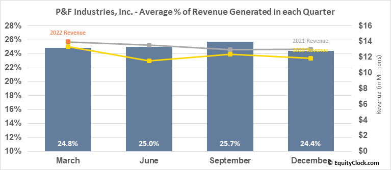 P&F Industries, Inc. (NASD:PFIN) Revenue Seasonality