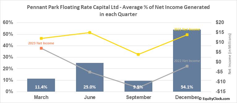 Pennant Park Floating Rate Capital Ltd (NASD:PFLT) Net Income Seasonality