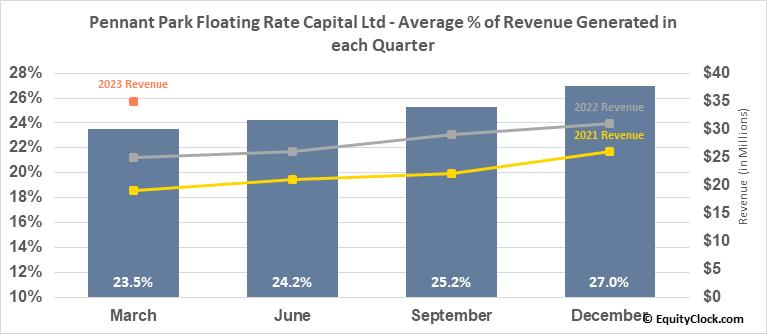 Pennant Park Floating Rate Capital Ltd (NASD:PFLT) Revenue Seasonality