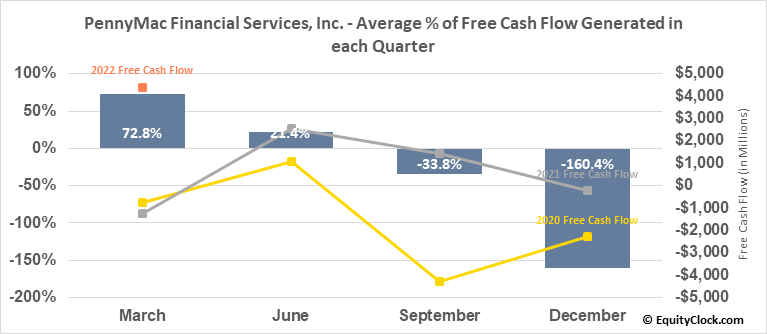 PennyMac Financial Services, Inc. (NYSE:PFSI) Free Cash Flow Seasonality