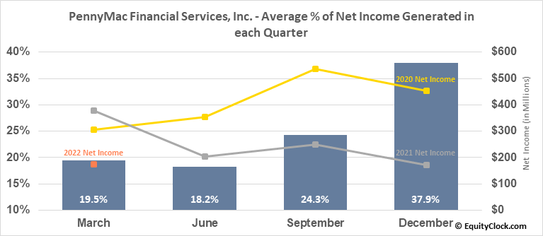 PennyMac Financial Services, Inc. (NYSE:PFSI) Net Income Seasonality