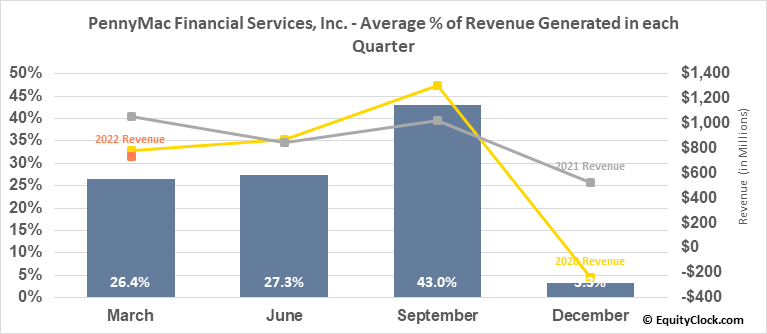 PennyMac Financial Services, Inc. (NYSE:PFSI) Revenue Seasonality