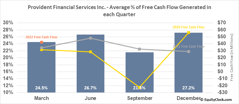 Provident Financial Services Inc. (NYSE:PFS) Free Cash Flow Seasonality