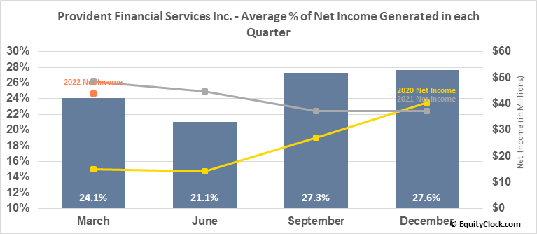 Provident Financial Services Inc. (NYSE:PFS) Net Income Seasonality