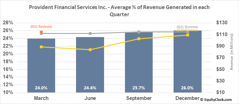 Provident Financial Services Inc. (NYSE:PFS) Revenue Seasonality
