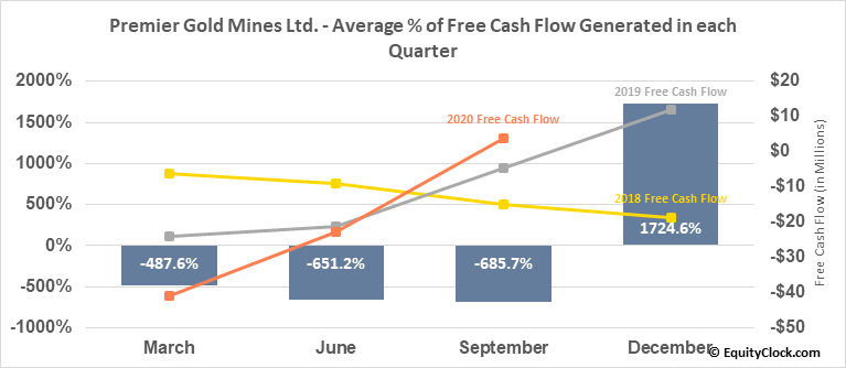 Premier Gold Mines Ltd. (TSE:PG.TO) Free Cash Flow Seasonality