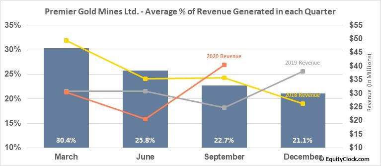 Premier Gold Mines Ltd. (TSE:PG.TO) Revenue Seasonality