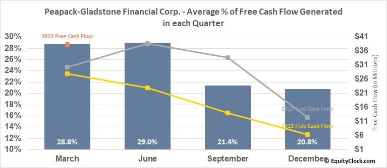 Peapack-Gladstone Financial Corp. (NASD:PGC) Free Cash Flow Seasonality